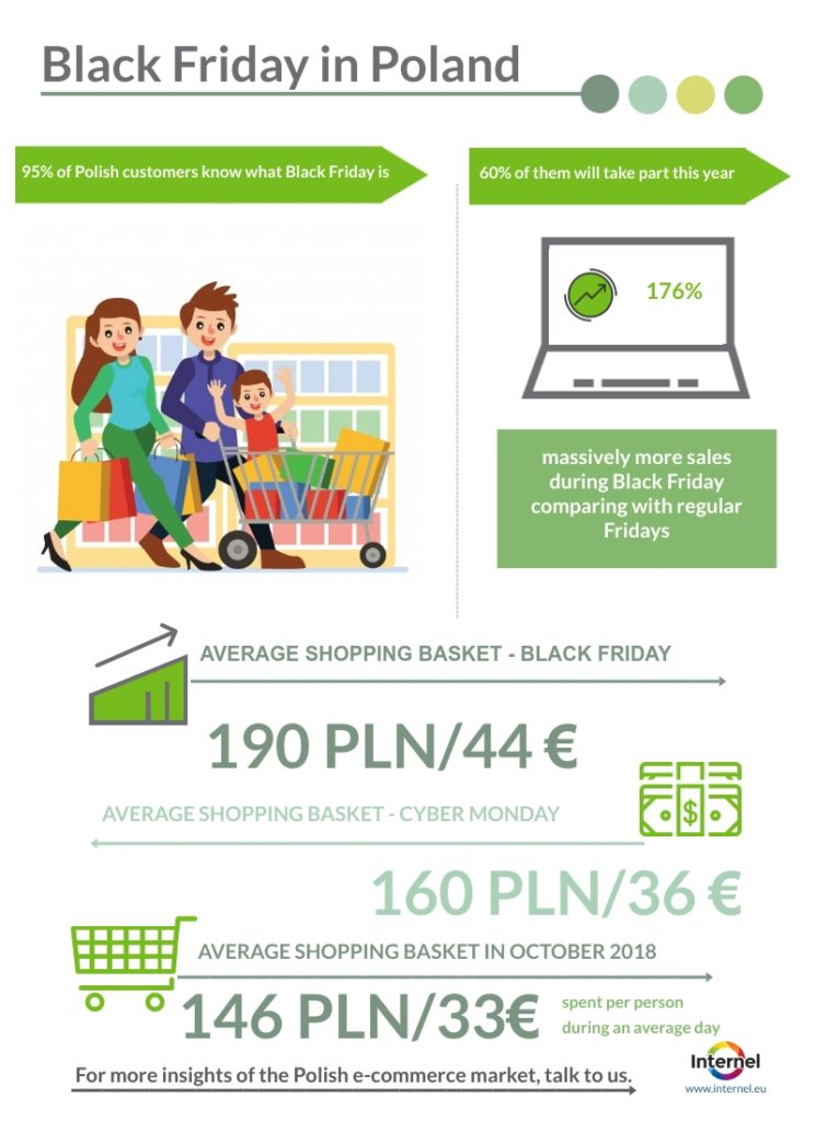 Black Friday in numbers polish market